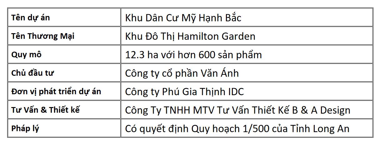 Thông tin tổng quan dự án Hamilton Garden