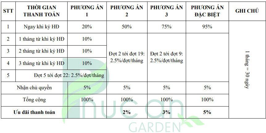 Phương thức thanh taoán Phúc An Garden